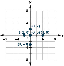 A graph plotting the points (4, 0), (negative 2, 0), (0, 0), (0, 2), and (0, negative 3).