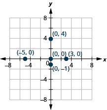 A graph plotting the points (negative 5, 0), (3, 0), (0, 0), (0, negative 1), and (0, 4).