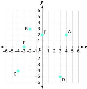 A graph plotting the points (4, 2), (negative 2, 3), (negative 4, negative 4), (3, negative 5), (negative 3, 0) labelled A-E.