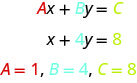 In this figure, we see the linear equation Ax plus By equals C. Below this is the equation x plus 4y equals 8. Below this are the values A equals 1, B equals 4, and C equals 8.