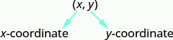 """Ordered pair x y. The first coordinate x labeled """"x-coordinate"""", the second coordinate y labeled """"y-coordinate""""."""