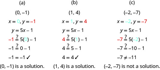 """This figure has three columns. At the top of the first column is the ordered pair (0, negative 1). Below this are the values x equals 0 and y equals negative 1. Below this is the equation y equals 5x minus 1. Below this is the same equation with 0 and negative 1 substituted for x and y: negative 1 might equal 5 times 0 minus 1. Below this is negative 1 might equal 0 minus 1. Below this is negative 1 equals negative 1 with a check mark next to it. Below this is the sentence: """"(0, negative 1) is a solution."""" At the top of the second column is the ordered pair (1, 4). Below this are the values x equals 1 and y equals 4. Below this is the equation y equals 5x minus 1. Below this is the same equation with 1 and 4 substituted for x and y: 4 might equal 5 times 1 minus 1. Below this is 4 might equal 5 minus 1. Below this is 4 equals 4 with a check mark next to it. Below this is the sentence: """"(1, 4) is a solution."""" At the top of the right column is the ordered pair (negative 2, negative 7). Below this are the values x equals negative 2 and y equals negative 7. Below this is the equation y equals 5x minus 1. Below this is the same equation with negative 2 and negative 7 substituted for x and y: negative 7 might equal 5 times negative 2 minus 1. Below this is negative 7 might equal negative 10 minus 1. Below this is negative 7 does not equal negative 11. Below this is the sentence: """"(negative 2, negative 7) is not a solution."""""""