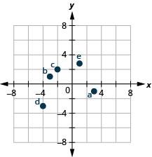 A graph plotting the points a (3, negative 1), b (negative 3, 1), c (negative 2, 2), d (negative 4, negative 3), e (1, 14 fifths).