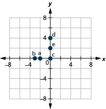 A graph plotting the points a (negative 2, 0), b (negative 3, 0), c (0, 0), d (0, 4), e (0, 3).