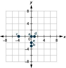 A graph plotting the points a (0, 0), b (0, negative 3), c (negative 4, 0), d (1, 0), e (0, negative 2).