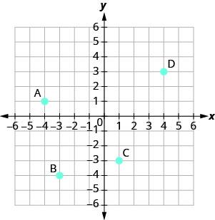 A graph plotting the points A (negative 4, 1), B (negative 3, negative 4), C (1, negative 3), D (4, 3).