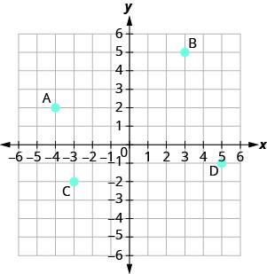 A graph plotting the points A (negative 4, 2), B (3, 5), C (negative 4, negative 2), D (5, negative 1).
