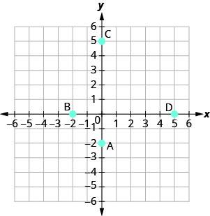 A graph plotting the points A (0, negative 2), B (negative 2, 0), C (0, 5), D (5, 0).