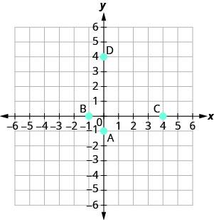 A graph plotting the points A (0, negative 1), B (negative 1, 0), C (4, 0), D (0, 4).