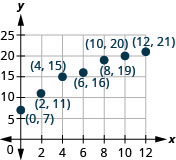 A graph that plots the points (0, 7), (2, 11), (4, 15), (6, 16), (8, 19), (10, 20) and (12, 21).