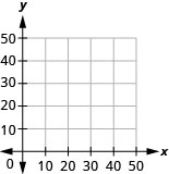 The x y axis with no points plotted.