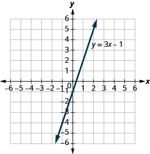 Graph of the equation y = 3x−1.