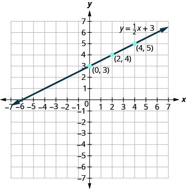 The points listed in the previous table are plotted. The equation y = 1 half x + 3 is graphed.