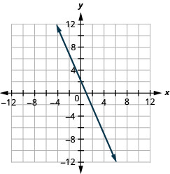 Graph of the equation 2 x + y = 2.