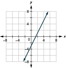 Graph of the equation y = 2x−3.