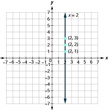 The points listed in the previous table are plotted. The equation x = 2 is graphed. The resulting line is vertical.