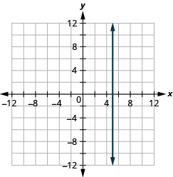 Graph of the equation x = 5. The resulting line is vertical.