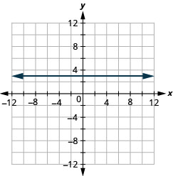 Graph of the equation y = 3. The resulting line is horizontal.