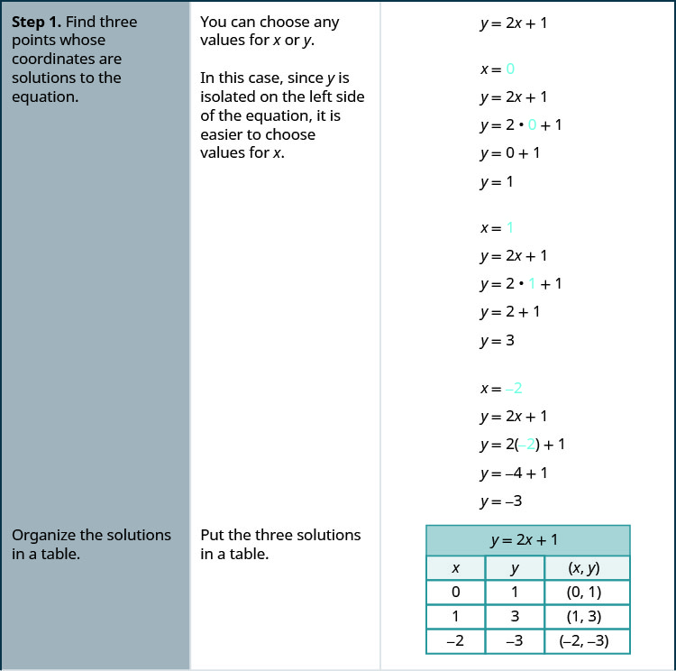 "The figure shows the three step procedure for graphing a line from the equation using the example equation y equals 2x minus 1. The first step is to ""Find three points whose coordinates are solutions to the equation. Organize the solutions in a table"". The remark is made that ""You can choose any values for x or y. In this case, since y is isolated on the left side of the equation, it is easier to choose values for x"". The work for the first step of the example is shown through a series of equations aligned vertically. From the top down, the equations are y equals 2x plus 1, x equals 0 (where the 0 is blue), y equals 2x plus 1, y equals 2(0) plus 1 (where the 0 is blue), y equals 0 plus 1, y equals 1, x equals 1 (where the 1 is blue), y equals 2x plus 1, y equals 2(1) plus 1 (where the 1 is blue), y equals 2 plus 1, y equals 3, x equals negative 2 (where the negative 2 is blue), y equals 2x plus 1, y equals 2(negative 2) plus 1 (where the negative 2 is blue), y equals negative 4 plus 1, y equals negative 3. The work is then organized in a table. The table has 5 rows and 3 columns. The first row is a title row with the equation y equals 2x plus 1. The second row is a header row and it labels each column. The first column header is ""x"", the second is ""y"" and the third is ""(x, y)"". Under the first column are the numbers 0, 1, and negative 2. Under the second column are the numbers 1, 3, and negative 3. Under the third column are the ordered pairs (0, 1), (1, 3), and (negative 2, negative 3)."