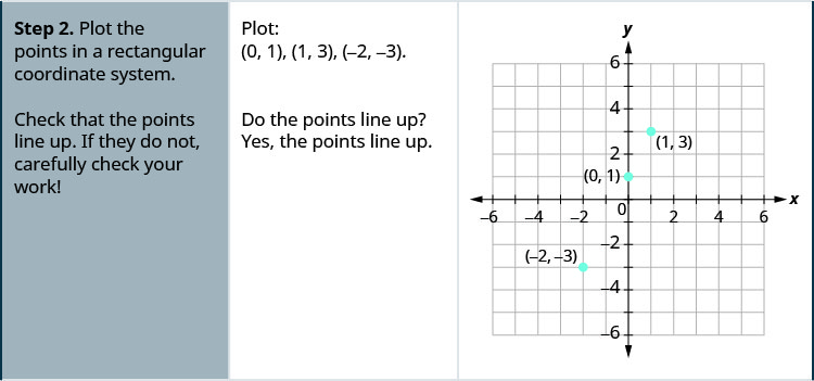 "The second step is to ""Plot the points in a rectangular coordinate system. Check that the points line up. If they do not, carefully check your work!"" For the example the points are (0, 1), (1, 3), and (negative 2, negative 3). A graph shows the three points on the x y-coordinate plane. The x-axis of the plane runs from negative 7 to 7. The y-axis of the plane runs from negative 7 to 7. Dots mark off the three points at (0, 1), (1, 3), and (negative 2, negative 3). The question ""Do the points line up?"" is stated and followed with the answer ""Yes, the points line up."""