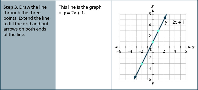 "The third step of the procedure is ""Draw the line through the three points. Extend the line to fill the grid and put arrows on both ends of the line."" A graph shows a straight line drawn through three points on the x y-coordinate plane. The x-axis of the plane runs from negative 7 to 7. The y-axis of the plane runs from negative 7 to 7. Dots mark off the three points at (0, 1), (1, 3), and (negative 2, negative 3). A straight line goes through all three points. The line has arrows on both ends pointing to the edge of the figure. The line is labeled with the equation y equals 2x plus 1. The statement ""This line is the graph of y equals 2x plus 1"" is included next to the graph."