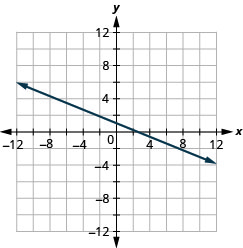 Graph of the equation y = − 2 fifths x + 1.