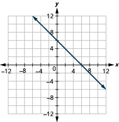 Graph of the equation x + y = 6.