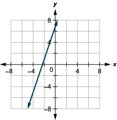 Graph of the equation 3x + y = 7.