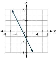Graph of the equation 2x + y = −3.