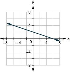 Graph of the equation 1 third x + y = 2.