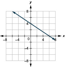 Graph of the equation 2x + 3y = 12.