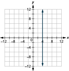 Graph of the equation x = 4. The resulting line is vertical.