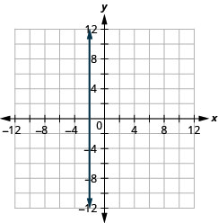 Graph of the equation x = −2. The resulting line is vertical.