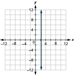 Graph of the equation x = 7 thirds. The resulting line is vertical.