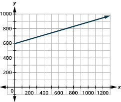 Graph of the equation y = 594 + 0.32x.