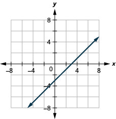 graph of the equation x − y = 3.