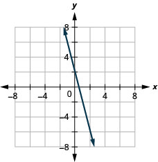 Graph of the equation 4x + y = 2.