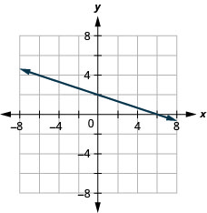 Graph of the equation 2x + 6y = 12.