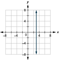 Graph of the equation x = 3.