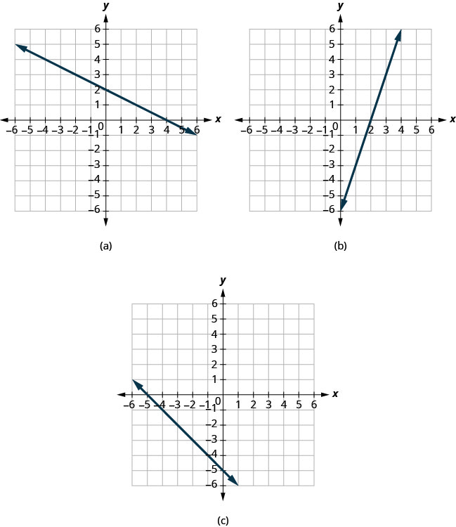 Three figures, each showing a different straight line on the x y- coordinate plane. The x- axis of the planes runs from negative 7 to 7. The y- axis of the planes runs from negative 7 to 7. Figure a shows a straight line going through the points (negative 6, 5), (negative 4, 4), (negative 2, 3), (0, 2), (2, 1), (4, 0), and (6, negative 1). Figure b shows a straight line going through the points (0, negative 6), (1, negative 3), (2, 0), (3, 3), and (4, 6). Figure c shows a straight line going through the points (negative 6, 1), (negative 5, 0), (negative 4, negative 1), (negative 3, negative 2), (negative 2, negative 3), (negative 1, negative 4), (0, negative 5), and (1, negative 6).