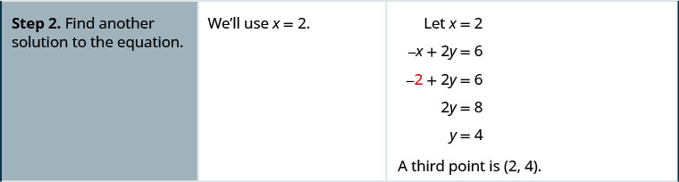 "Step 2 of the general procedure is ""Find another solution to the equation."" Step 2 for the example is a series of statements and equations: ""We'll use x equals 2"", ""Let x equals 2"", negative x plus 2y equals 6, negative 2 plus 2y equals 6 (where the first 2 is red), 2y equals 8, y equals 4, and ""A third point is (2, 4)"". Step 3 of the general procedure is ""Plot the three points. Check that the points line up."""
