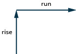 """A vertical arrow that is labeled """"rise"""" and a horizontal arrow that is labeled """"run""""."""