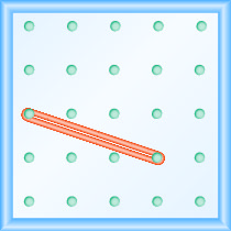 A 5 by 5 grid of pegs. A rubber band stretched between the pegs (1, 3) and (4, 2).
