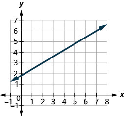 The graph shows the x y coordinate plane. The x-axis runs from 0 to 8 and the y-axis runs from 0 to 7. A line passes through the points (2, 3) and (7, 6).