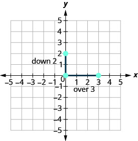"""The graph shows the x y coordinate plane. The x and y-axes run from negative 5 to 5. The points (0, 2), (0, 0), and (3,0) are plotted and labeled. The line from (0, 2) to (0, 0) is labeled """"down 2"""" and the line from (0, 0) to (3, 0) is labeled """"right 3""""."""