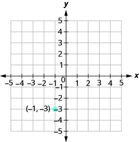 The graph shows the x y coordinate plane. The x and y-axes run from negative 5 to 5. The point (negative 1, negative 3) is plotted and labeled.