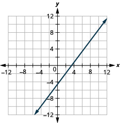 The graph shows the x y coordinate plane. The x and y-axes run from negative 12 to 12. A line passes through the points (negative 4, negative 10) and (2, negative 2).