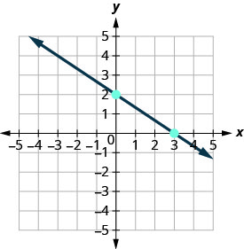 The graph shows the x y coordinate plane. The x and y-axes run from negative 5 to 5. A line passes through the plotted points (0, 2) and (3,0).