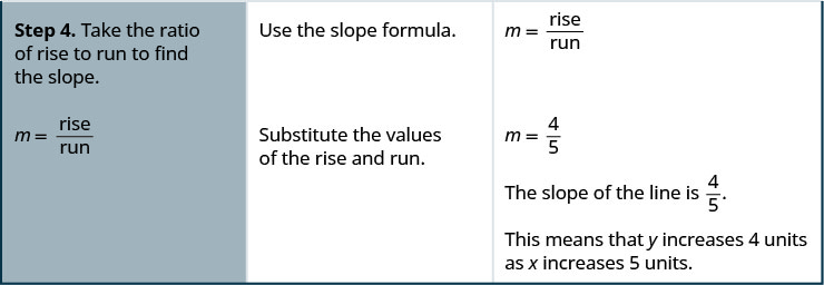 """The fourth row says, """"Step 4. Take the ratio of the rise to run to find the slope. Use the slope formula. Substitute the values of the rise and run."""" To the right is the slope formula, m equals rise divided by run. The slope of the line is 4 divided by 5, or four fifths. This means that y increases 4 units as x increases 5 units."""