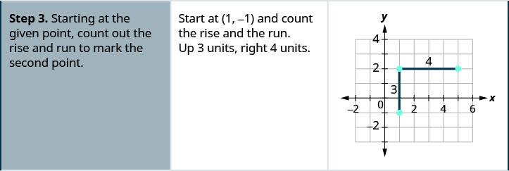 """The third row says """"Step 3. Starting at the given point, count out the rise and run to mark the second point."""" We start at (1, negative 1) and count the rise and run. Up three units and right 4 units. In the graph on the right, an additional two points are plotted: (1, 2), which is 3 units up from (1, negative 1), and (5, 2), which is 3 units up and 4 units right from (1, negative 1)."""